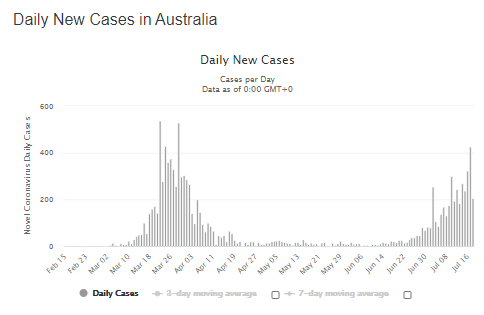 Daily Infection Rates Australia 19 July 2020