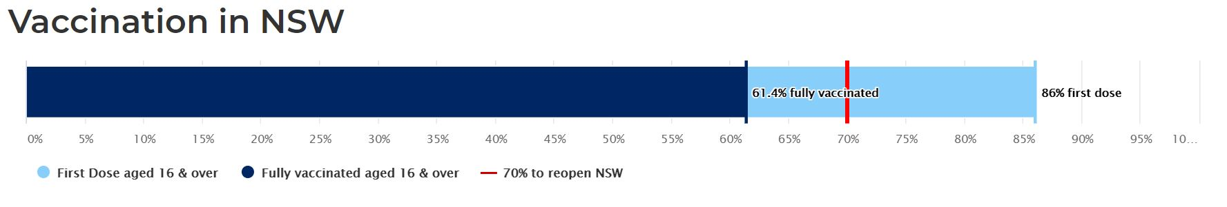Vaccination Rate NSW Sept 2021
