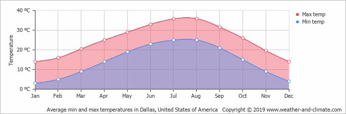 average temperature united states of america dallas