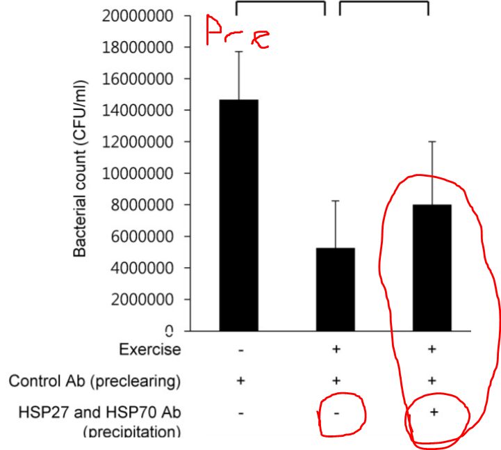Nasal Bacterial count pre and post exercise