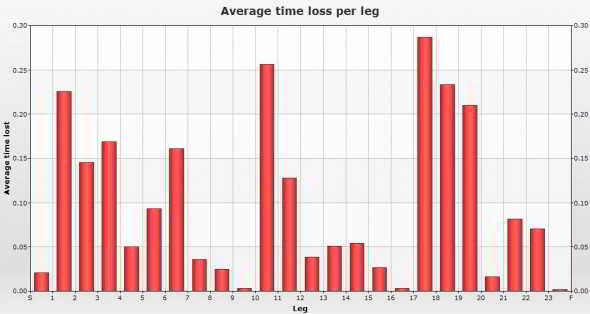 averagetimelossperleg-590x314