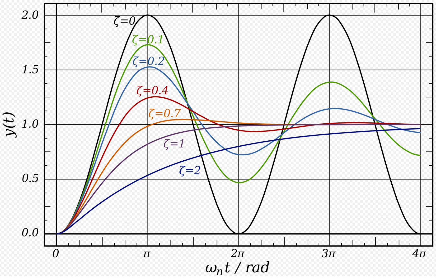 Sinusoidal Oscillations and damping