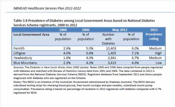 DiabetesBlueMountains