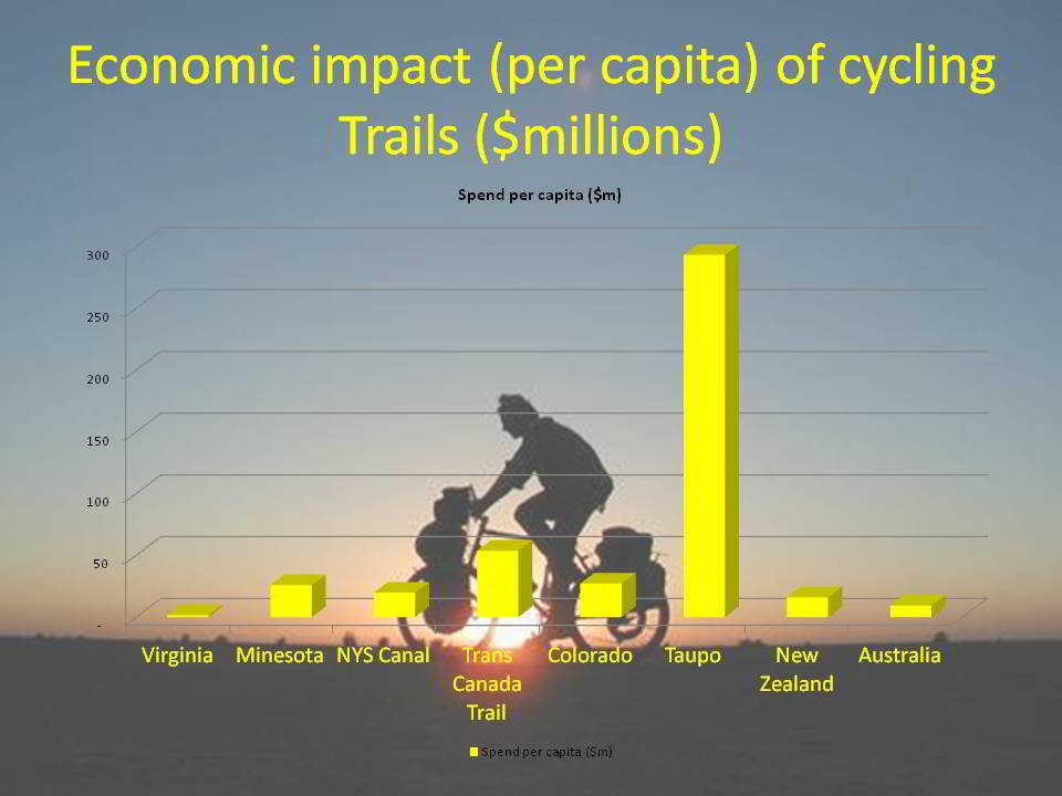 Economic impact per capita of cycling