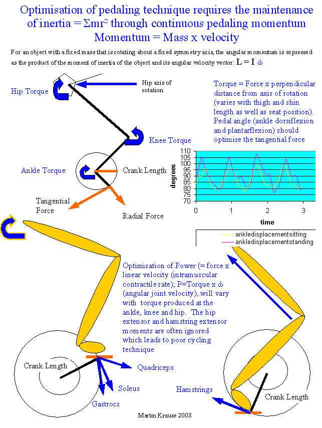cyclingkinematics