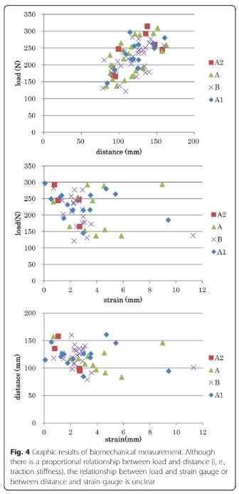 Traction Tadano et al Results 2019