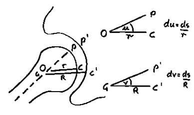 Glenohumeral coordinates